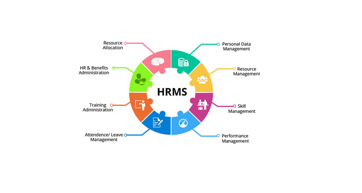 HR Management System – Infinity Globals Solution