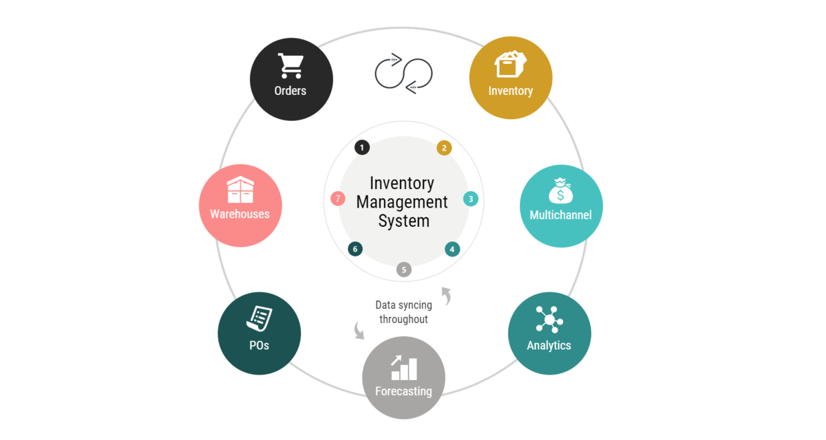 Inventory Management System – Infinity Globals Solution